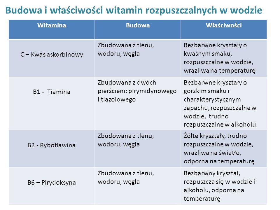 Budowa i właściwości witamin rozpuszczalnych w wodzie WitaminaBudowaWłaściwości C – Kwas askorbinowy Zbudowana z tlenu, wodoru, węgla Bezbarwne kryszt