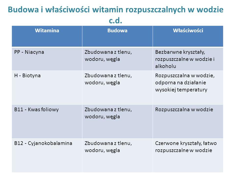 Budowa i właściwości witamin rozpuszczalnych w wodzie c.d. WitaminaBudowaWłaściwości PP - NiacynaZbudowana z tlenu, wodoru, węgla Bezbarwne kryształy,