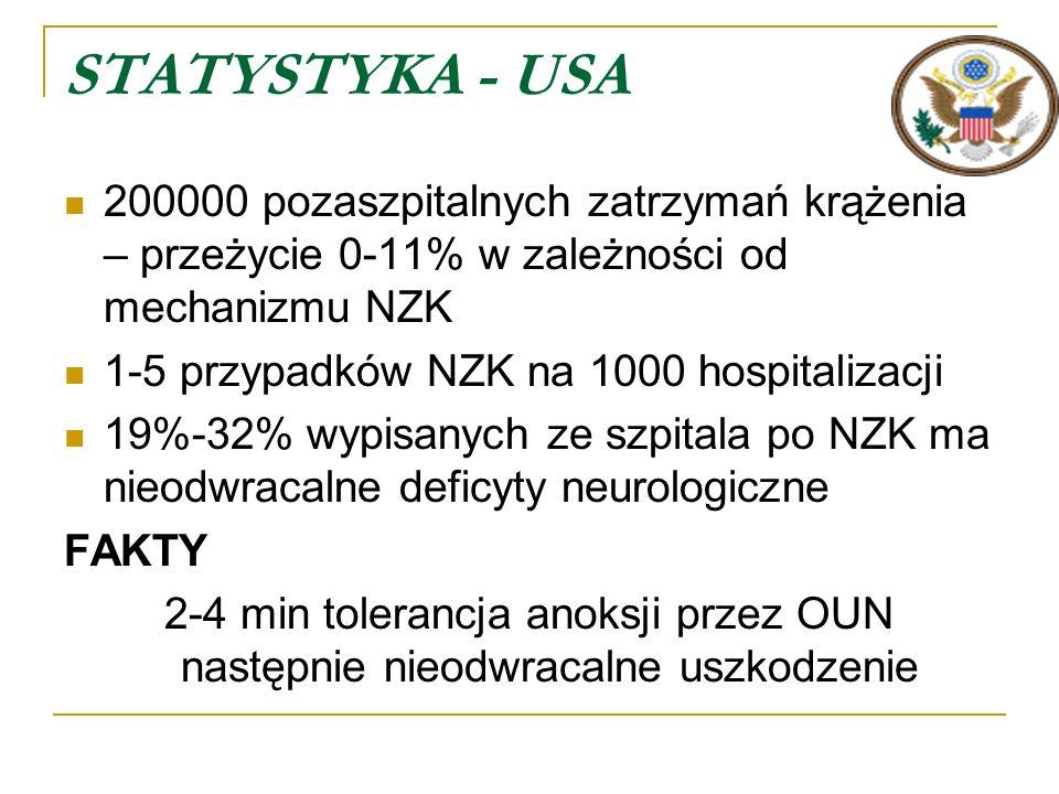 STATYSTYKA - USA 200000 pozaszpitalnych zatrzymań krążenia – przeżycie 0-11% w zależności od mechanizmu NZK 1-5 przypadków NZK na 1000 hospitalizacji 19%-32% wypisanych ze szpitala po NZK ma nieodwracalne deficyty neurologiczne FAKTY 2-4 min tolerancja anoksji przez OUN następnie nieodwracalne uszkodzenie