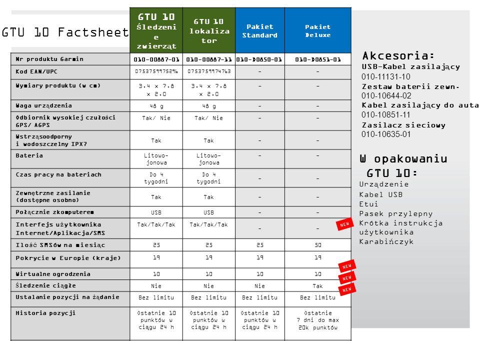 Akcesoria: USB-Kabel zasilający 010-11131-10 Zestaw baterii zewn. 010-10644-02 Kabel zasilający do auta 010-10851-11 Zasilacz sieciowy 010-10635-01 W