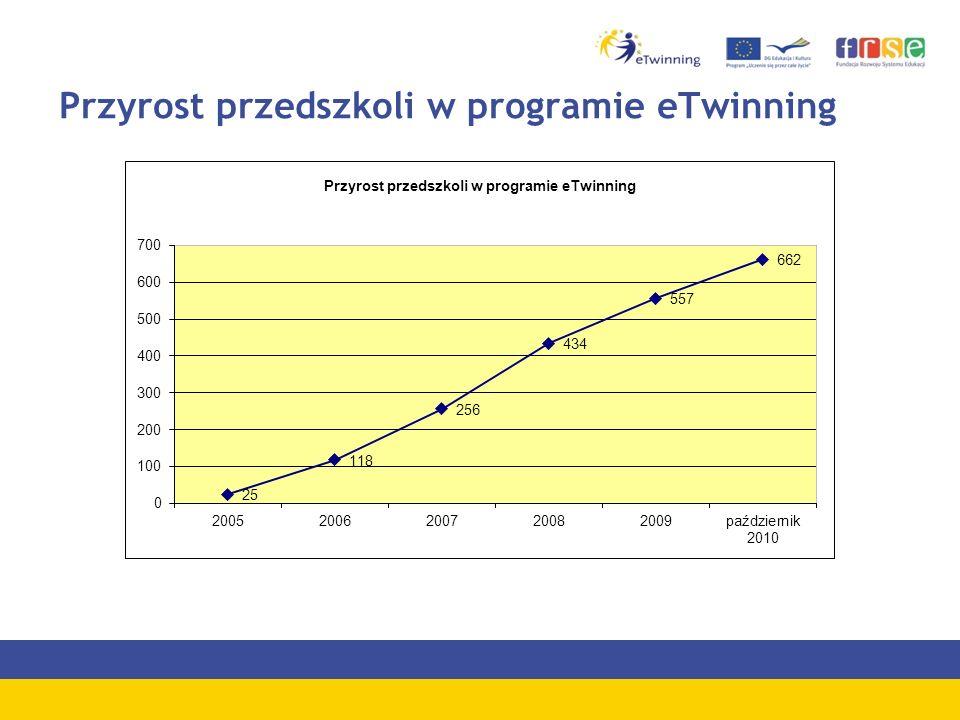 Przyrost przedszkoli w programie eTwinning