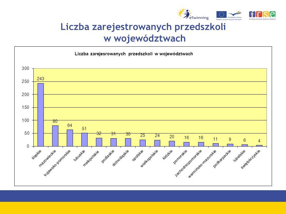 Liczba zarejestrowanych przedszkoli w województwach