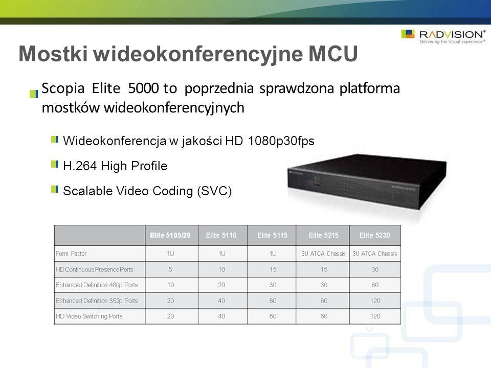 Mostki wideokonferencyjne MCU RADVISION Confidential – Do not disclose without NDA Scopia Elite 5000 to poprzednia sprawdzona platforma mostków wideok