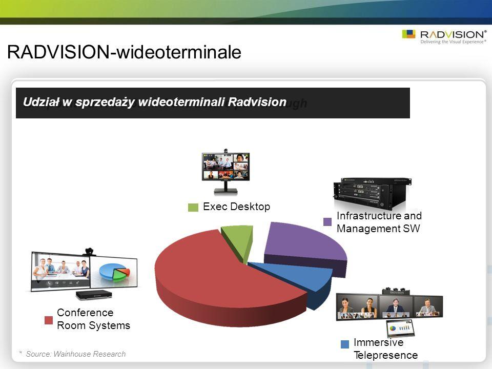Udział w sprzedaży wideoterminali Radvision RADVISION-wideoterminale Exec Desktop Infrastructure and Management SW Conference Room Systems Immersive T
