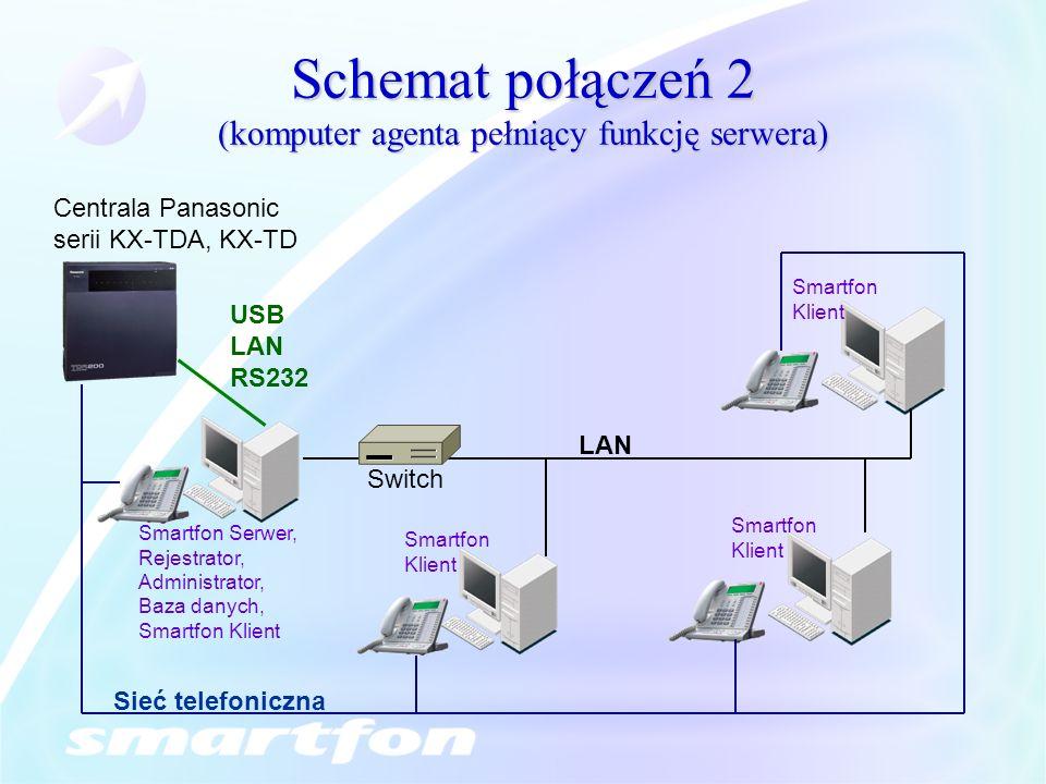 Schemat połączeń 2 (komputer agenta pełniący funkcję serwera) Smartfon Serwer, Rejestrator, Administrator, Baza danych, Smartfon Klient Centrala Panas