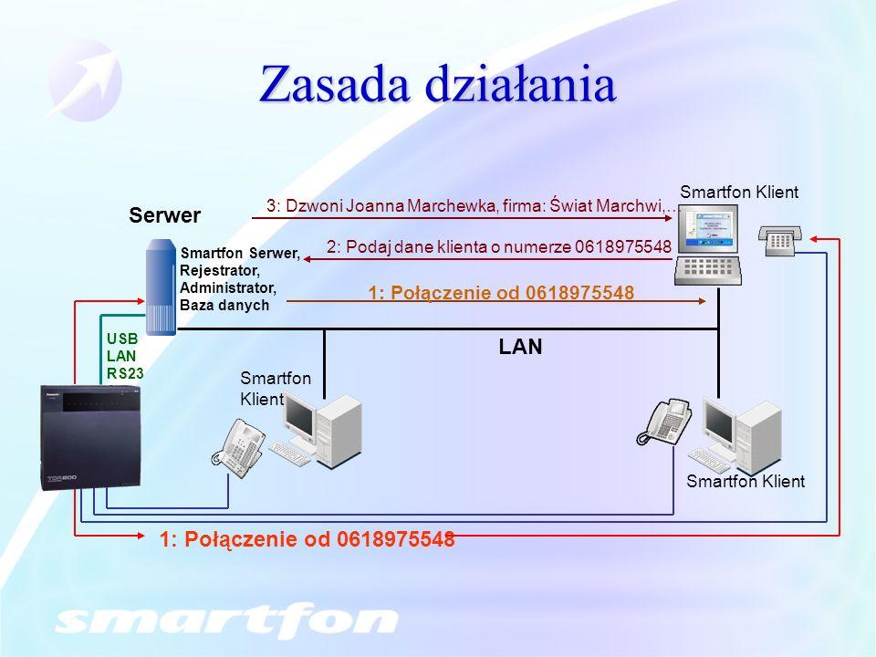 Zasada działania LAN Smartfon Serwer, Rejestrator, Administrator, Baza danych Serwer USB LAN RS23 2 1: Połączenie od 0618975548 3: Dzwoni Joanna March