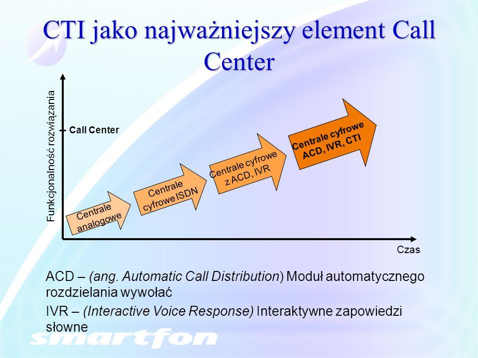 CTI jako najważniejszy element Call Center Centrale analogowe Centrale cyfrowe ISDN Centrale cyfrowe z ACD, IVR Centrale cyfrowe ACD, IVR, CTI Call Ce