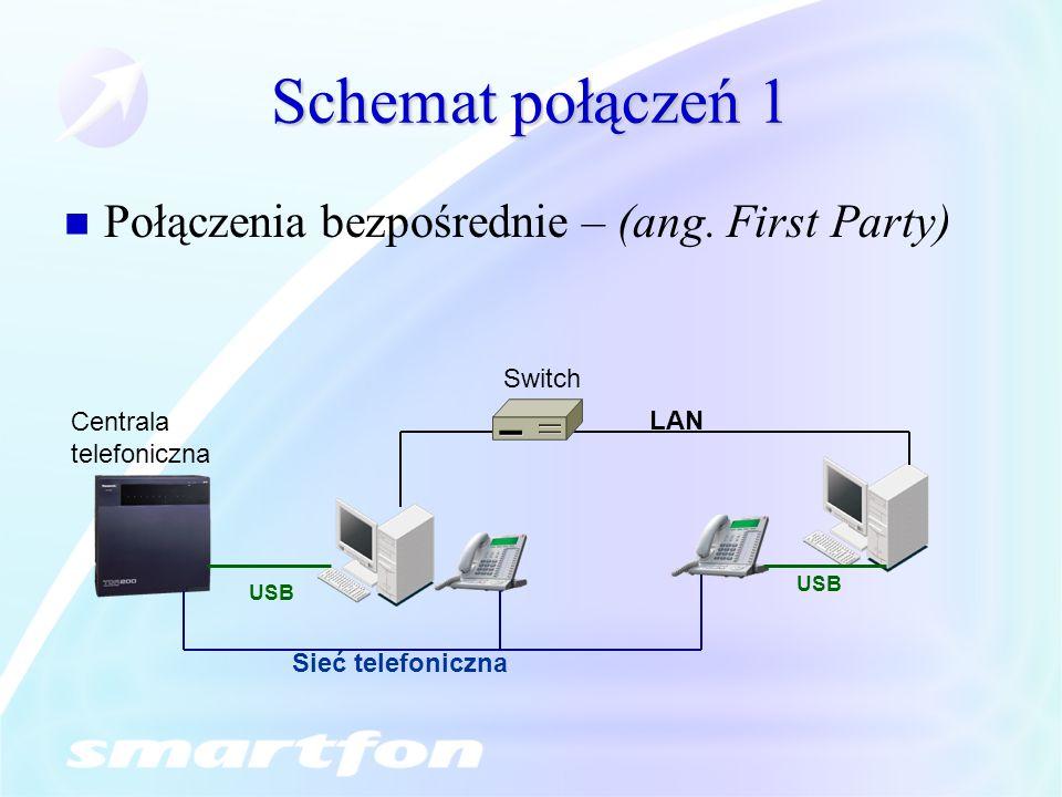 Schemat połączeń 1 Połączenia bezpośrednie – (ang. First Party) Centrala telefoniczna LAN Sieć telefoniczna USB Switch