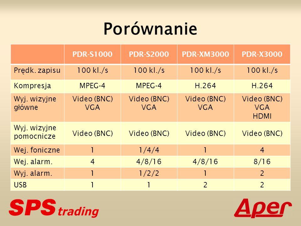 Porównanie PDR-S1000PDR-S2000PDR-XM3000PDR-X3000 Pr ę dk. zapisu100 kl./s KompresjaMPEG-4 H.264 Wyj. wizyjne g ł ówne Video (BNC) VGA Video (BNC) VGA
