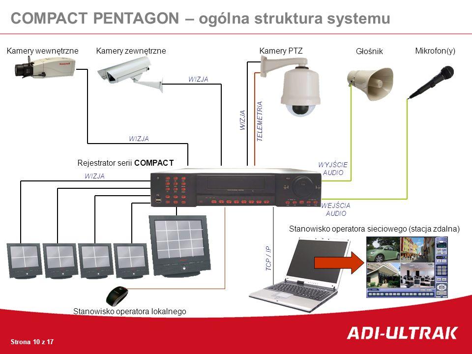 Rejestrator serii COMPACT Kamery wewnętrzne WIZJA Kamery zewnętrzne WIZJA Mikrofon(y) WEJŚCIA AUDIO Głośnik WYJŚCIE AUDIO Kamery PTZ WIZJA TELEMETRIA