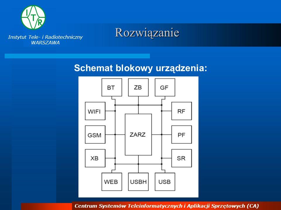 Instytut Tele- i Radiotechniczny WARSZAWA Centrum Systemów Teleinformatycznych i Aplikacji Sprzętowych (CA) Rozwiązanie Schemat blokowy urządzenia: