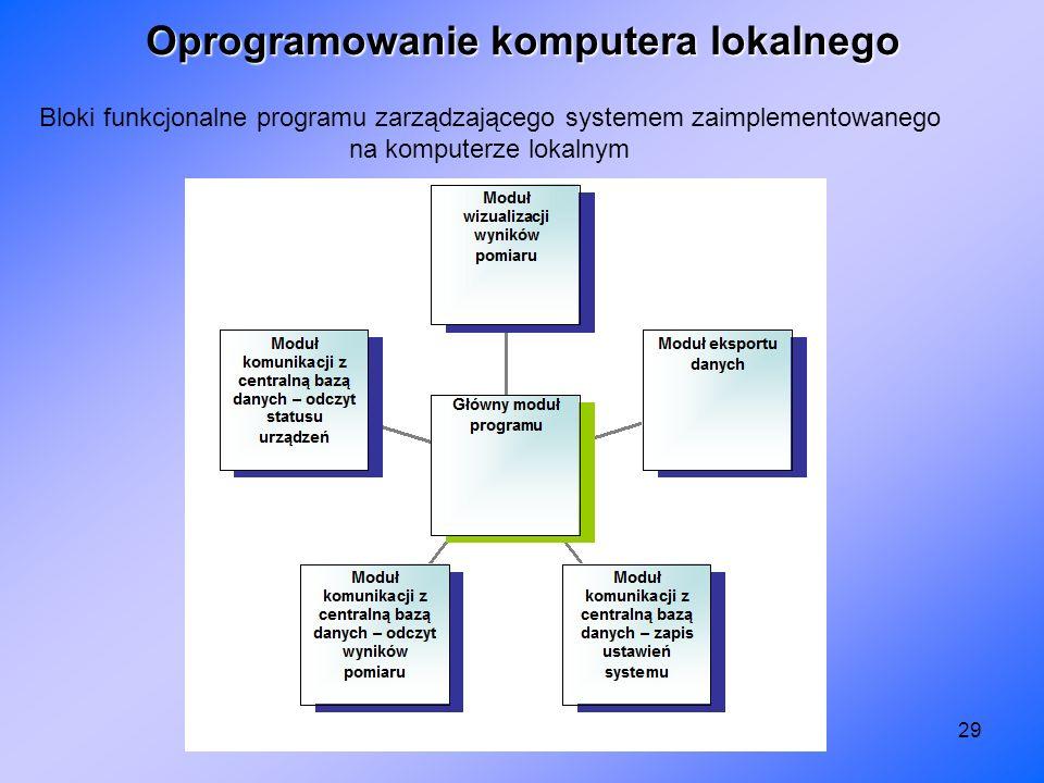 29 Oprogramowanie komputera lokalnego Bloki funkcjonalne programu zarządzającego systemem zaimplementowanego na komputerze lokalnym