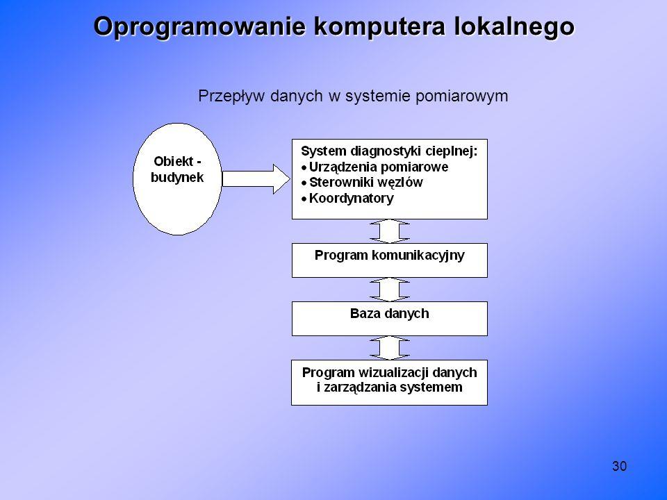30 Oprogramowanie komputera lokalnego Przepływ danych w systemie pomiarowym