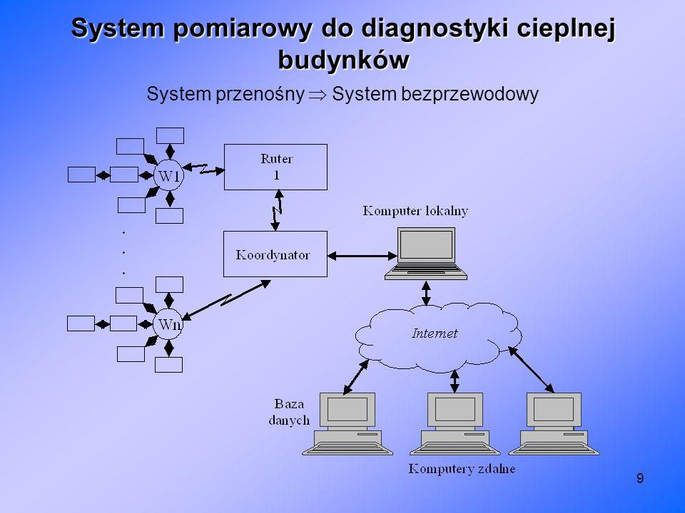 9 System pomiarowy do diagnostyki cieplnej budynków System przenośny System bezprzewodowy