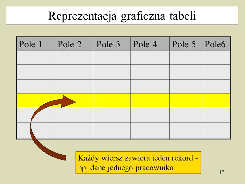 17 Reprezentacja graficzna tabeli Pole 1Pole 2Pole 3Pole 4Pole 5Pole6 Każdy wiersz zawiera jeden rekord - np.
