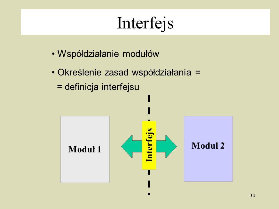 30 Interfejs Współdziałanie modułów Określenie zasad współdziałania = = definicja interfejsu Moduł 1 Moduł 2 Interfejs