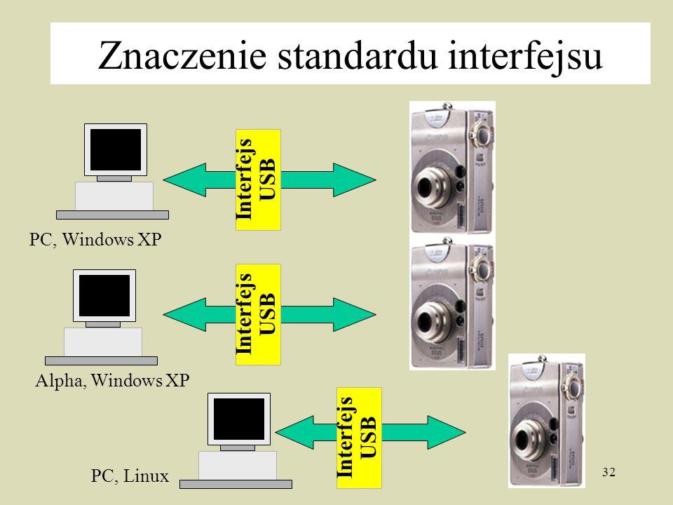32 Znaczenie standardu interfejsu Interfejs USB Interfejs USB Interfejs USB PC, Windows XP Alpha, Windows XP PC, Linux