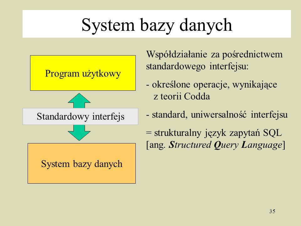 35 System bazy danych Współdziałanie za pośrednictwem standardowego interfejsu: - określone operacje, wynikające z teorii Codda - standard, uniwersalność interfejsu = strukturalny język zapytań SQL [ang.