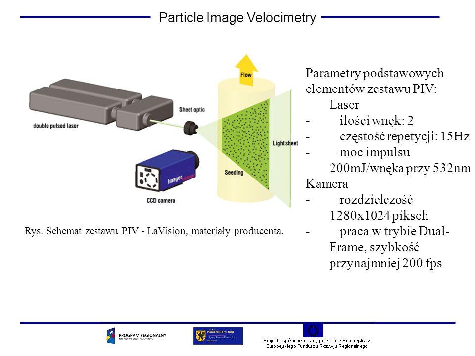 Particle Image Velocimetry Parametry podstawowych elementów zestawu PIV: Laser - ilości wnęk: 2 - częstość repetycji: 15Hz - moc impulsu 200mJ/wnęka p
