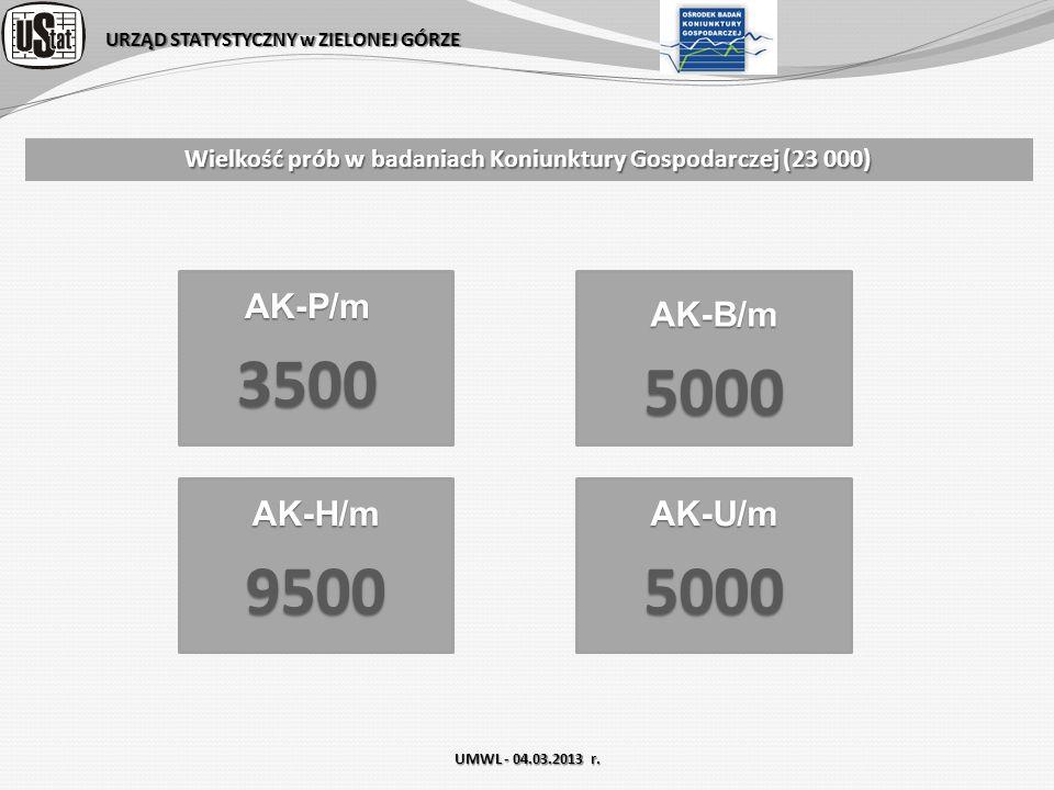 URZĄD STATYSTYCZNY w ZIELONEJ GÓRZE Wielkość prób w badaniach Koniunktury Gospodarczej (23 000) AK-P/m3500 AK-B/m5000 AK-H/m9500AK-U/m5000 UMWL - 04.0