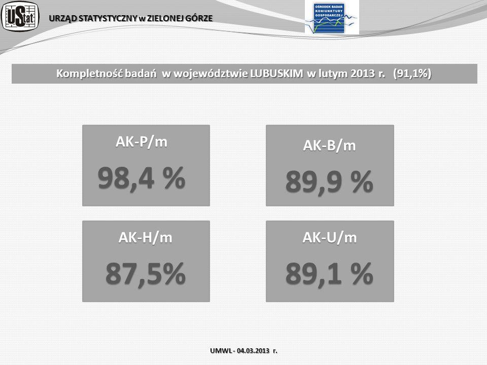 URZĄD STATYSTYCZNY w ZIELONEJ GÓRZE Kompletność badań w województwie LUBUSKIM w lutym 2013 r. (91,1%) AK-P/m 98,4 % AK-B/m 89,9 % AK-H/m87,5%AK-U/m 89