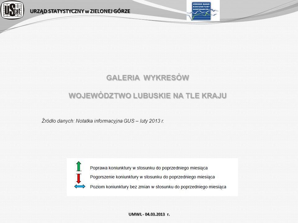 URZĄD STATYSTYCZNY w ZIELONEJ GÓRZE UMWL - 04.03.2013 r. GALERIA WYKRESÓW WOJEWÓDZTWO LUBUSKIE NA TLE KRAJU Źródło danych: Notatka informacyjna GUS –