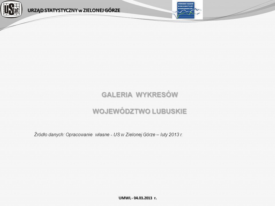 URZĄD STATYSTYCZNY w ZIELONEJ GÓRZE UMWL - 04.03.2013 r. GALERIA WYKRESÓW WOJEWÓDZTWO LUBUSKIE Źródło danych: Opracowanie własne - US w Zielonej Górze
