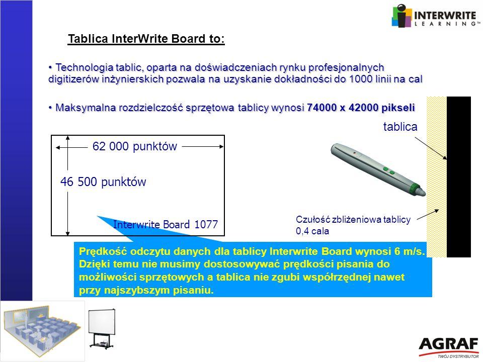 Prędkość odczytu danych dla tablicy Interwrite Board wynosi 6 m/s. Dzięki temu nie musimy dostosowywać prędkości pisania do możliwości sprzętowych a t