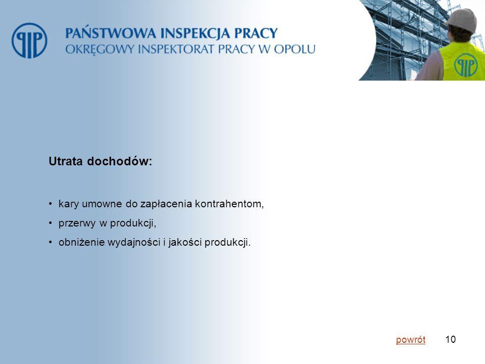 10 Utrata dochodów: kary umowne do zapłacenia kontrahentom, przerwy w produkcji, obniżenie wydajności i jakości produkcji. powrót
