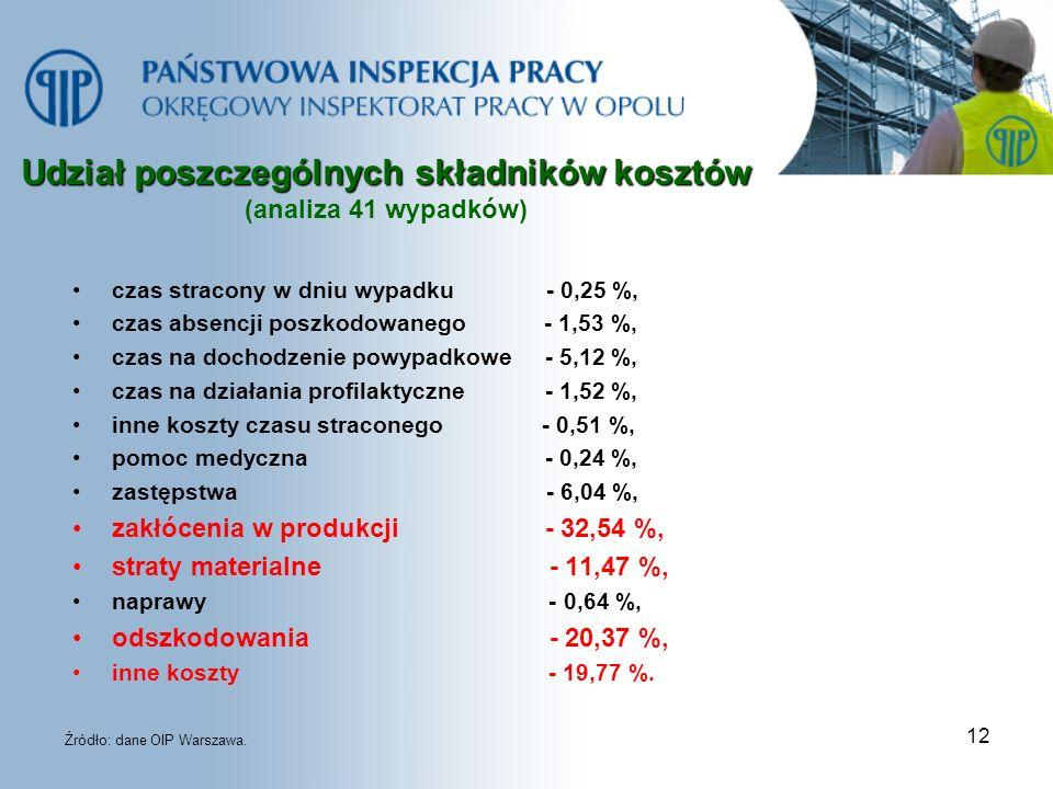 12 Udział poszczególnych składników kosztów Udział poszczególnych składników kosztów (analiza 41 wypadków) czas stracony w dniu wypadku - 0,25 %, czas