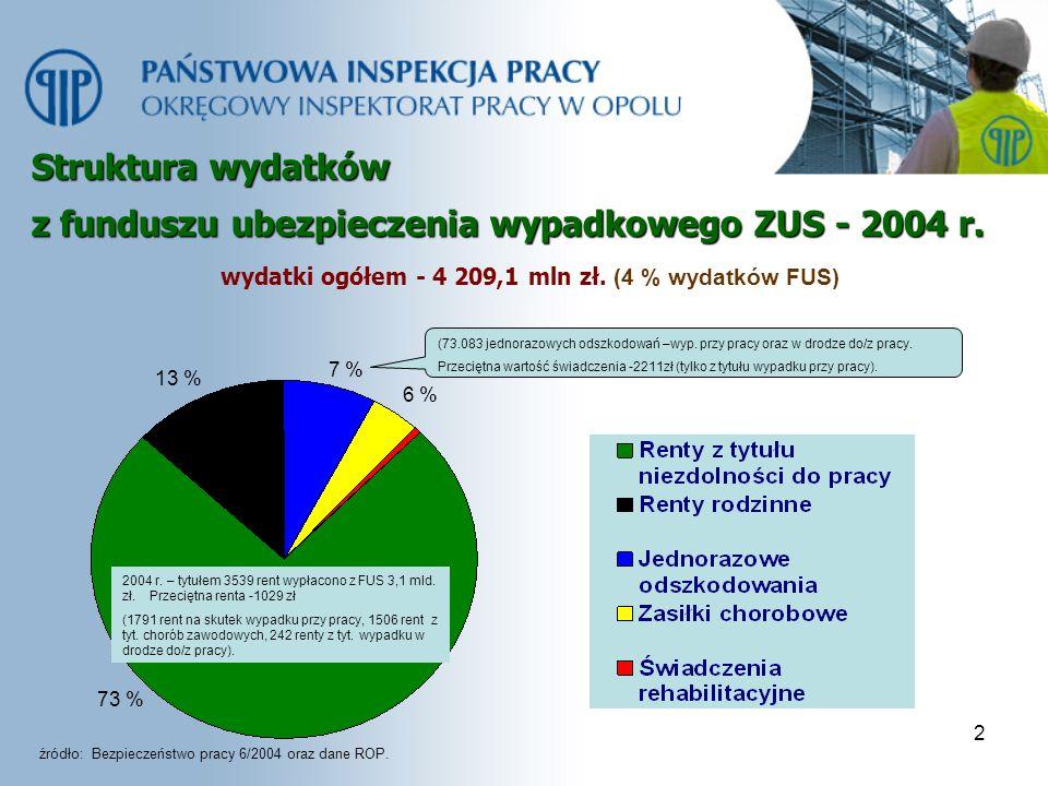 2 Struktura wydatków z funduszu ubezpieczenia wypadkowego ZUS - 2004 r. wydatki ogółem - 4 209,1 mln zł. (4 % wydatków FUS) 73 % 6 % 13 % źródło: Bezp