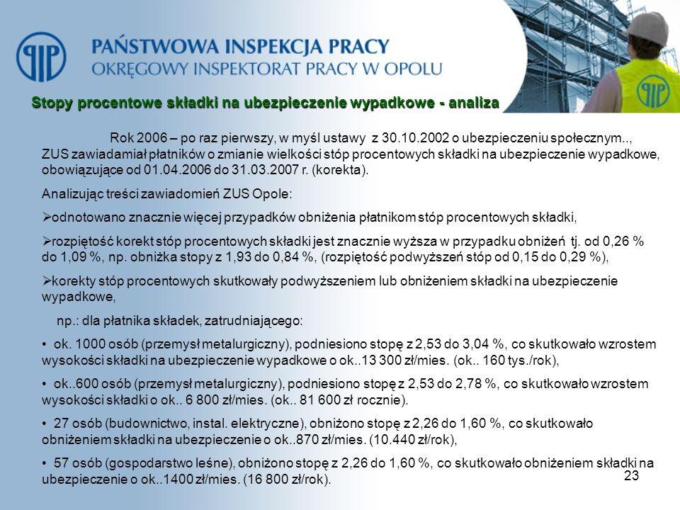 23 Stopy procentowe składki na ubezpieczenie wypadkowe - analiza Rok 2006 – po raz pierwszy, w myśl ustawy z 30.10.2002 o ubezpieczeniu społecznym..,