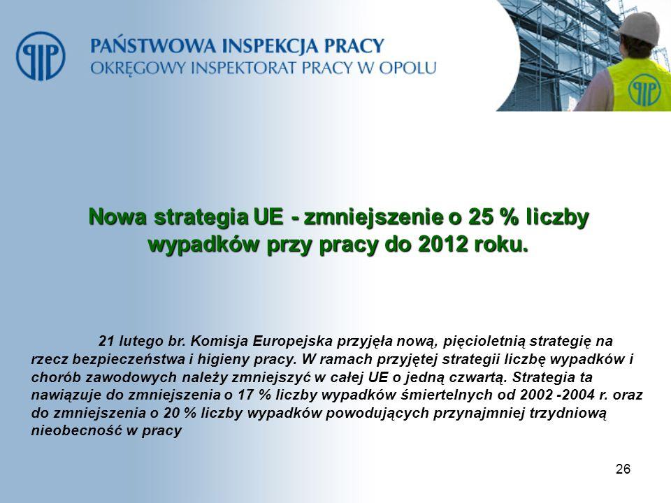 26 Nowa strategia UE - zmniejszenie o 25 % liczby wypadków przy pracy do 2012 roku. 21 lutego br. Komisja Europejska przyjęła nową, pięcioletnią strat
