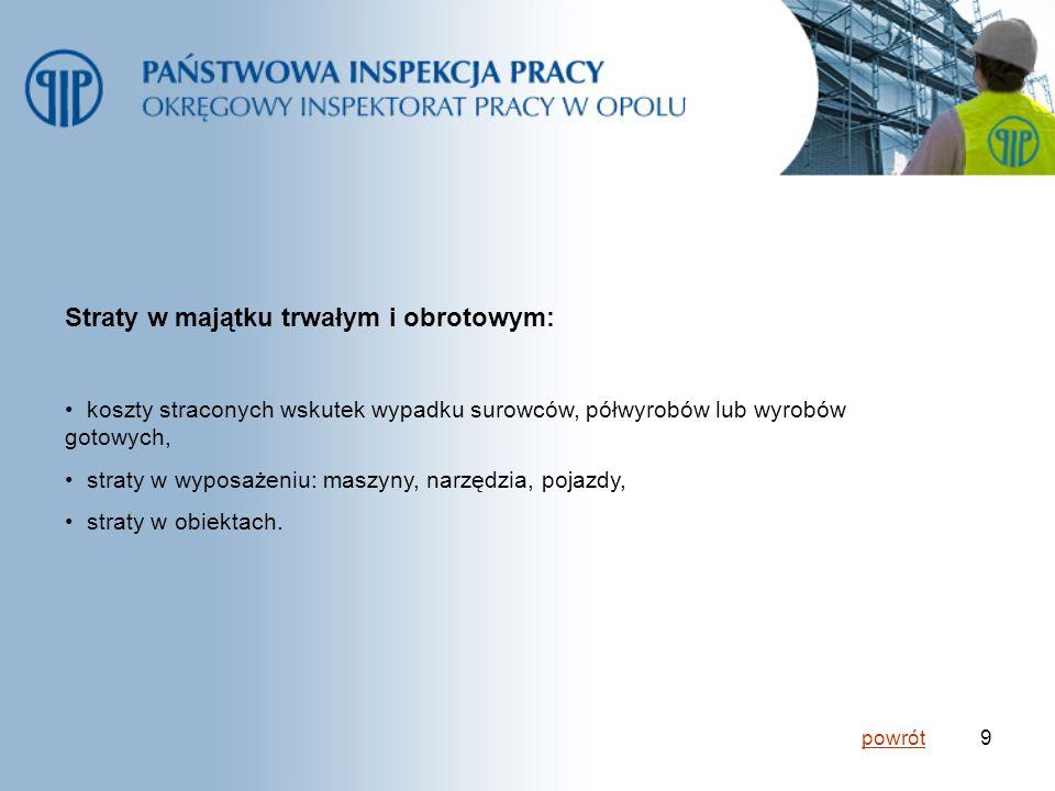 10 Utrata dochodów: kary umowne do zapłacenia kontrahentom, przerwy w produkcji, obniżenie wydajności i jakości produkcji.