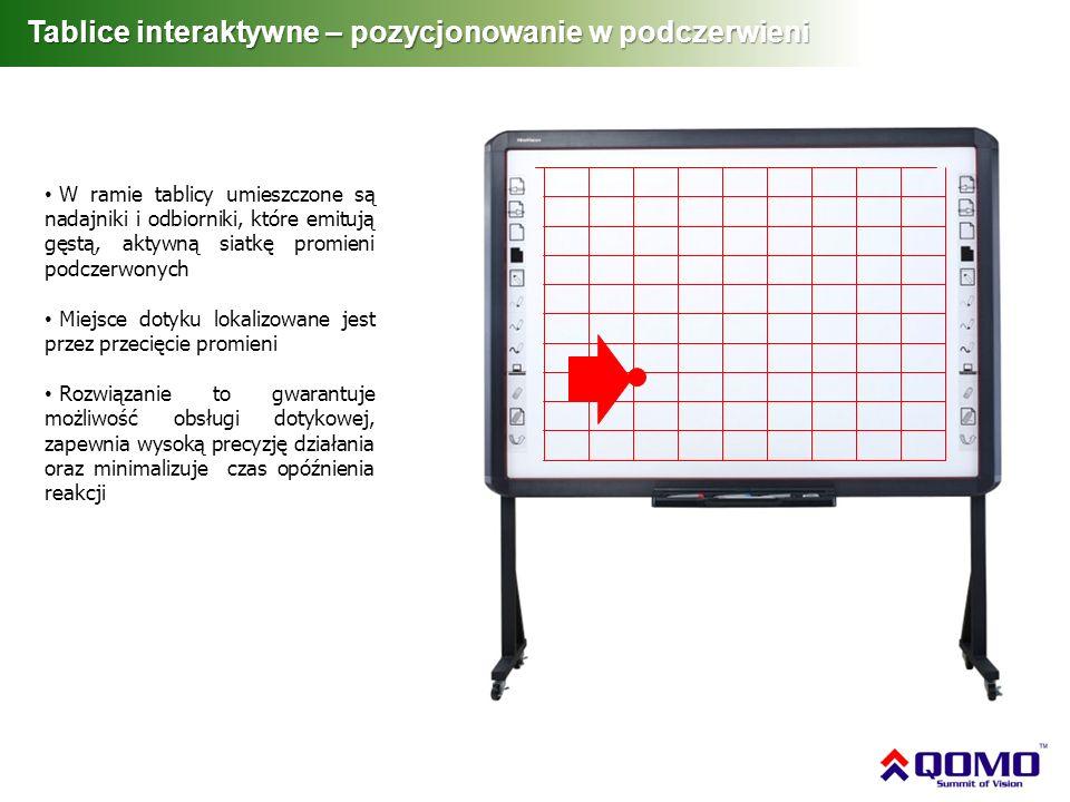 W ramie tablicy umieszczone są nadajniki i odbiorniki, które emitują gęstą, aktywną siatkę promieni podczerwonych Miejsce dotyku lokalizowane jest prz