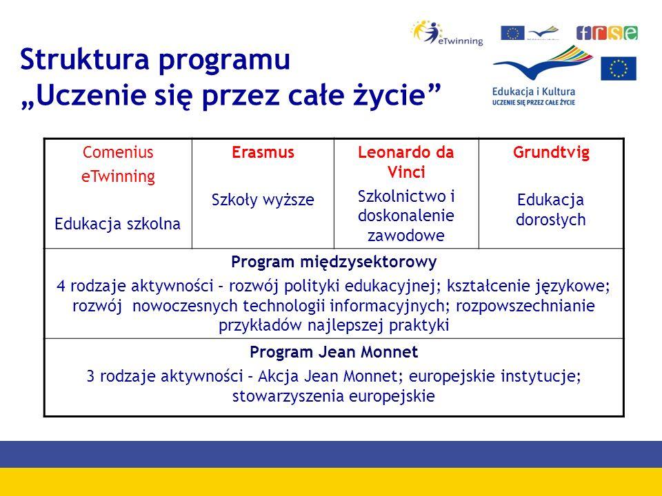 Struktura programu Uczenie się przez całe życie Comenius eTwinning Edukacja szkolna Erasmus Szkoły wyższe Leonardo da Vinci Szkolnictwo i doskonalenie zawodowe Grundtvig Edukacja dorosłych Program międzysektorowy 4 rodzaje aktywności – rozwój polityki edukacyjnej; kształcenie językowe; rozwój nowoczesnych technologii informacyjnych; rozpowszechnianie przykładów najlepszej praktyki Program Jean Monnet 3 rodzaje aktywności – Akcja Jean Monnet; europejskie instytucje; stowarzyszenia europejskie