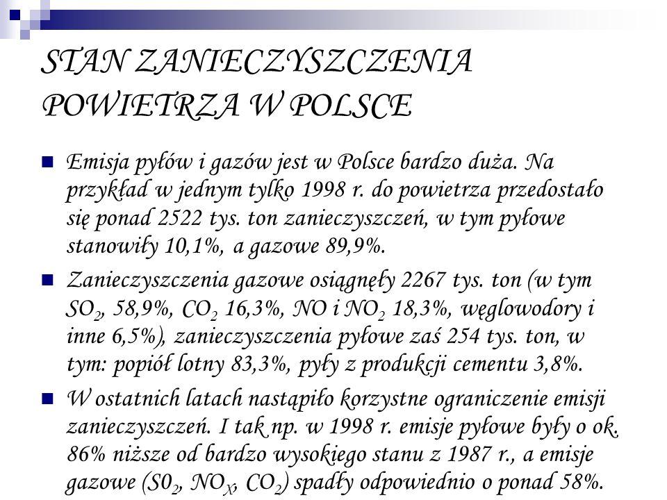 STAN ZANIECZYSZCZENIA POWIETRZA W POLSCE Emisja pyłów i gazów jest w Polsce bardzo duża. Na przykład w jednym tylko 1998 r. do powietrza przedostało s