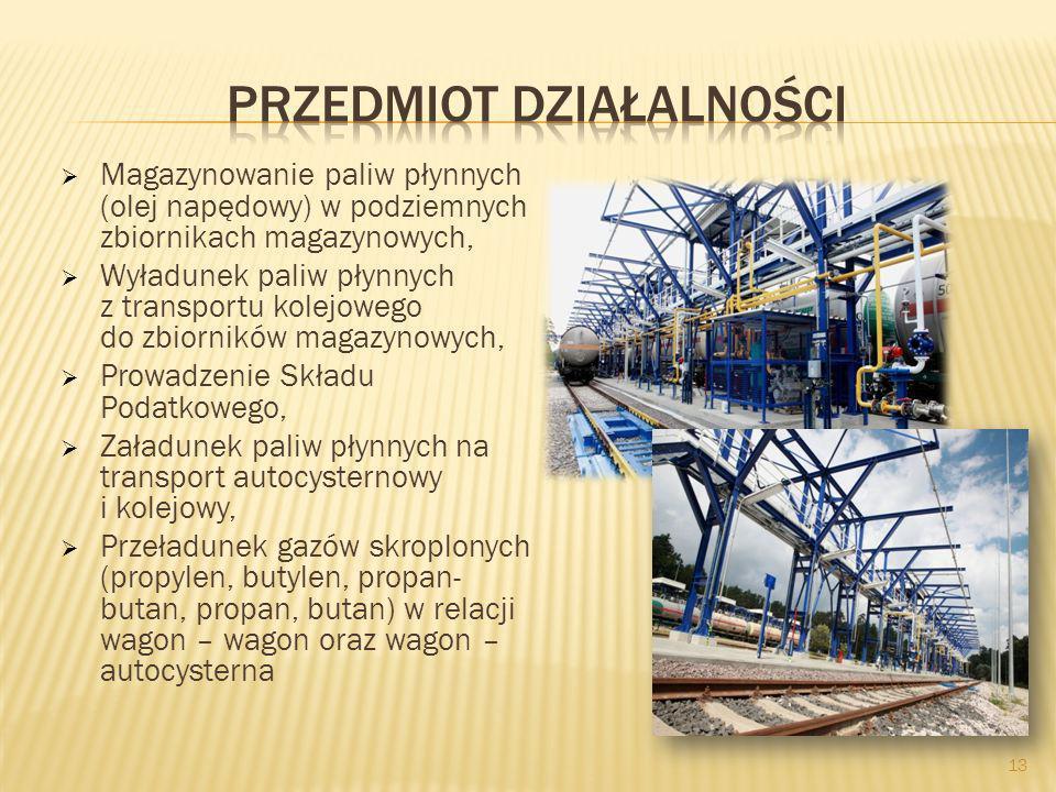13 Magazynowanie paliw płynnych (olej napędowy) w podziemnych zbiornikach magazynowych, Wyładunek paliw płynnych z transportu kolejowego do zbiorników