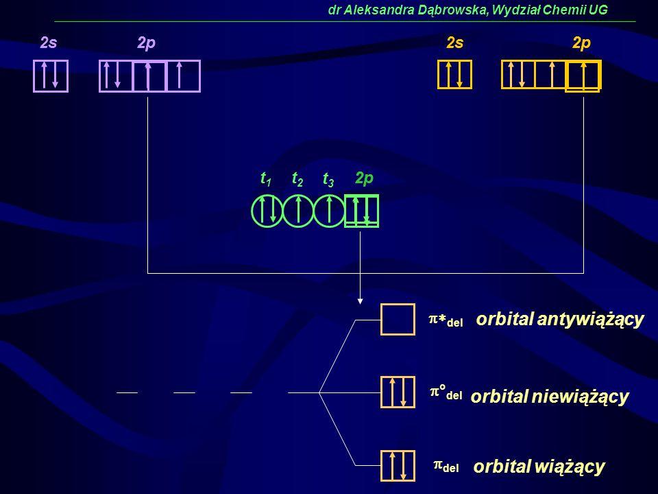 del ° del del 2p orbital niewiążący orbital wiążący orbital antywiążący dr Aleksandra Dąbrowska, Wydział Chemii UG