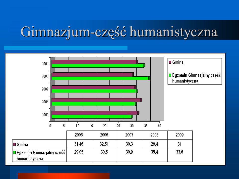 Gimnazjum-część humanistyczna
