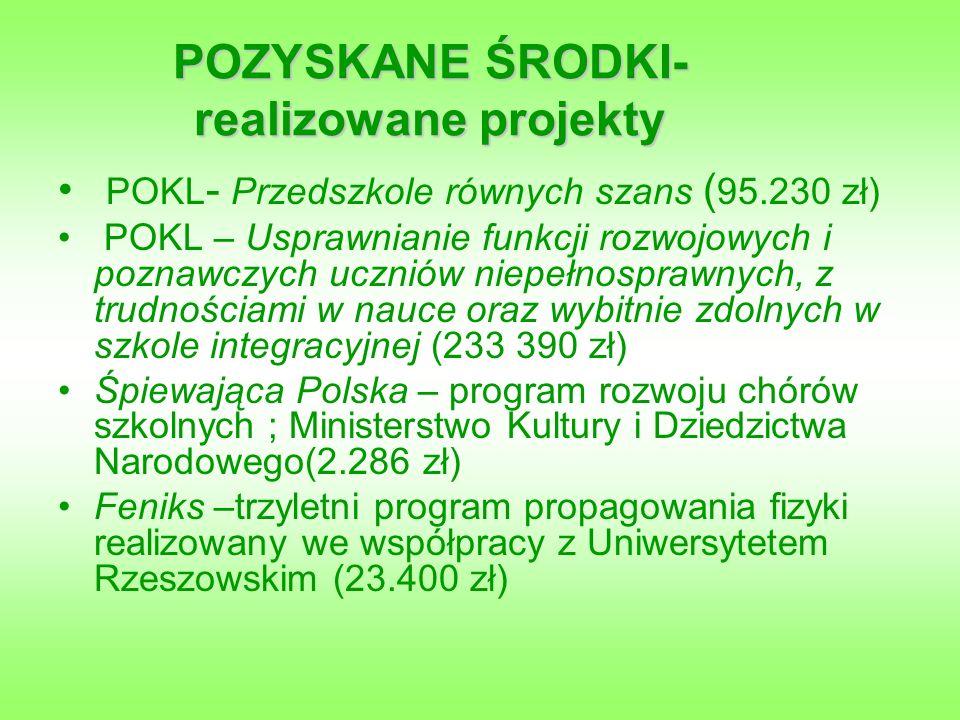 POZYSKANE ŚRODKI- realizowane projekty POKL - Przedszkole równych szans ( 95.230 zł) POKL – Usprawnianie funkcji rozwojowych i poznawczych uczniów niepełnosprawnych, z trudnościami w nauce oraz wybitnie zdolnych w szkole integracyjnej (233 390 zł) Śpiewająca Polska – program rozwoju chórów szkolnych ; Ministerstwo Kultury i Dziedzictwa Narodowego(2.286 zł) Feniks –trzyletni program propagowania fizyki realizowany we współpracy z Uniwersytetem Rzeszowskim (23.400 zł)