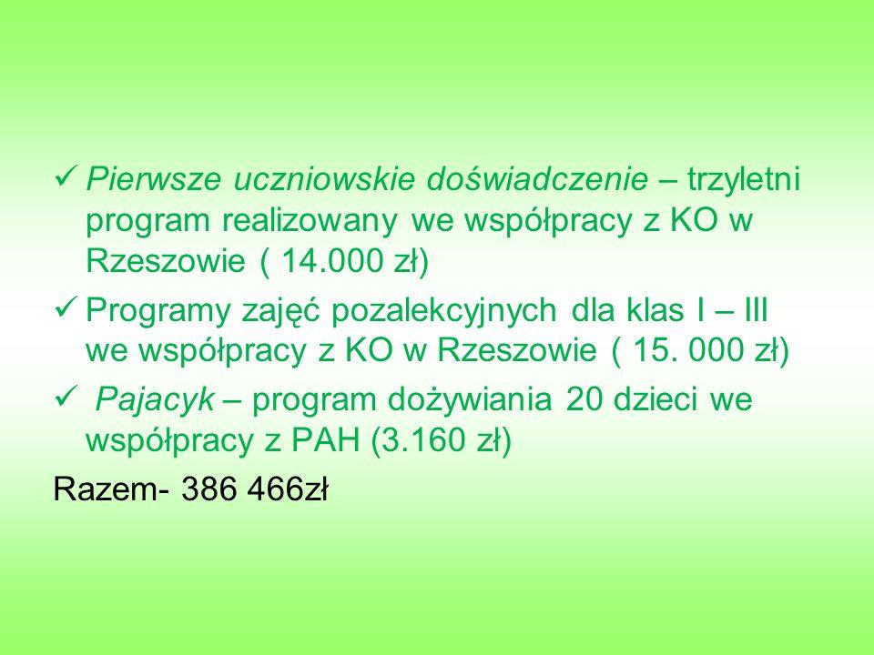 Pierwsze uczniowskie doświadczenie – trzyletni program realizowany we współpracy z KO w Rzeszowie ( 14.000 zł) Programy zajęć pozalekcyjnych dla klas I – III we współpracy z KO w Rzeszowie ( 15.