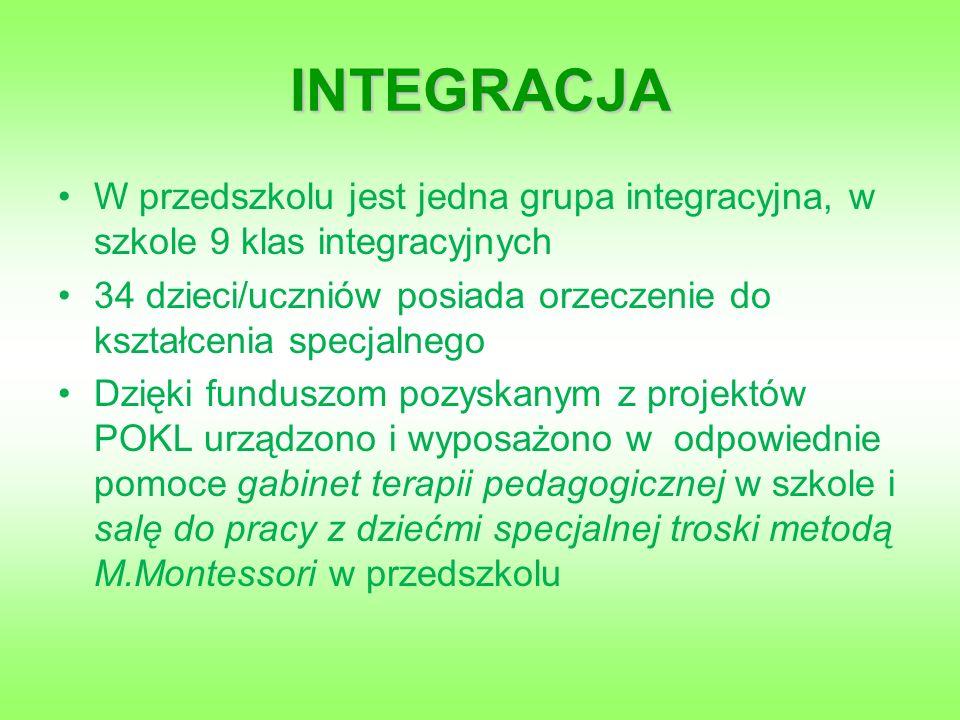 INTEGRACJA W przedszkolu jest jedna grupa integracyjna, w szkole 9 klas integracyjnych 34 dzieci/uczniów posiada orzeczenie do kształcenia specjalnego Dzięki funduszom pozyskanym z projektów POKL urządzono i wyposażono w odpowiednie pomoce gabinet terapii pedagogicznej w szkole i salę do pracy z dziećmi specjalnej troski metodą M.Montessori w przedszkolu