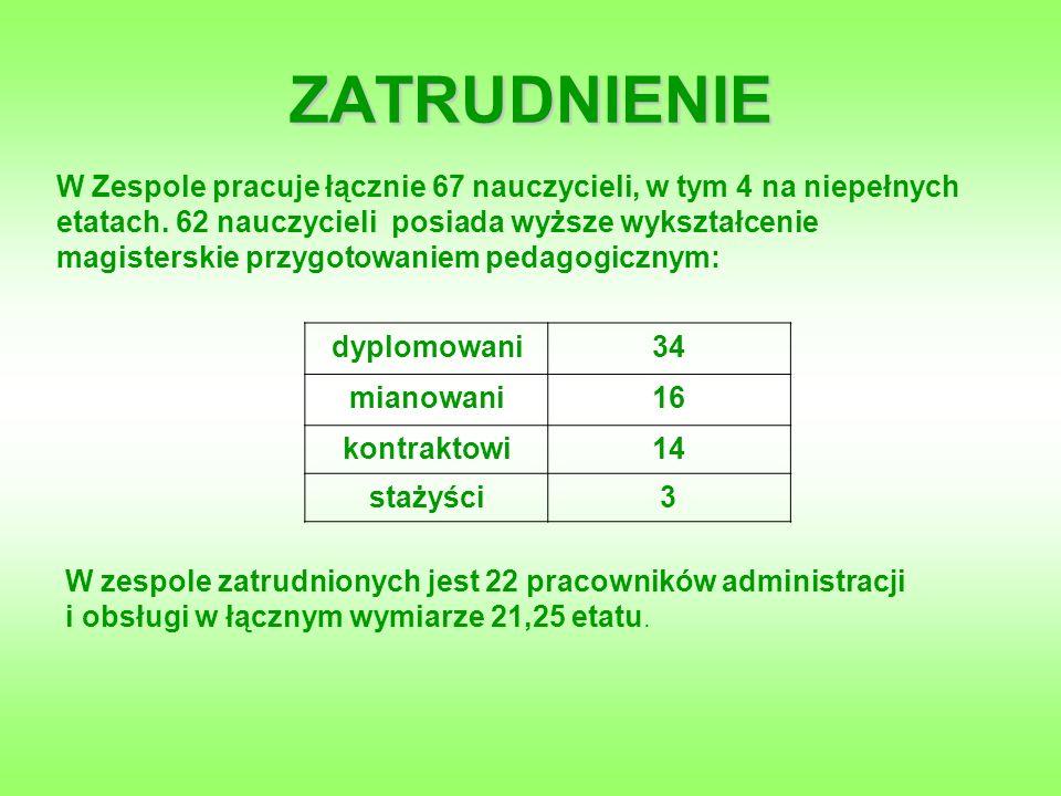 ZATRUDNIENIE W Zespole pracuje łącznie 67 nauczycieli, w tym 4 na niepełnych etatach.