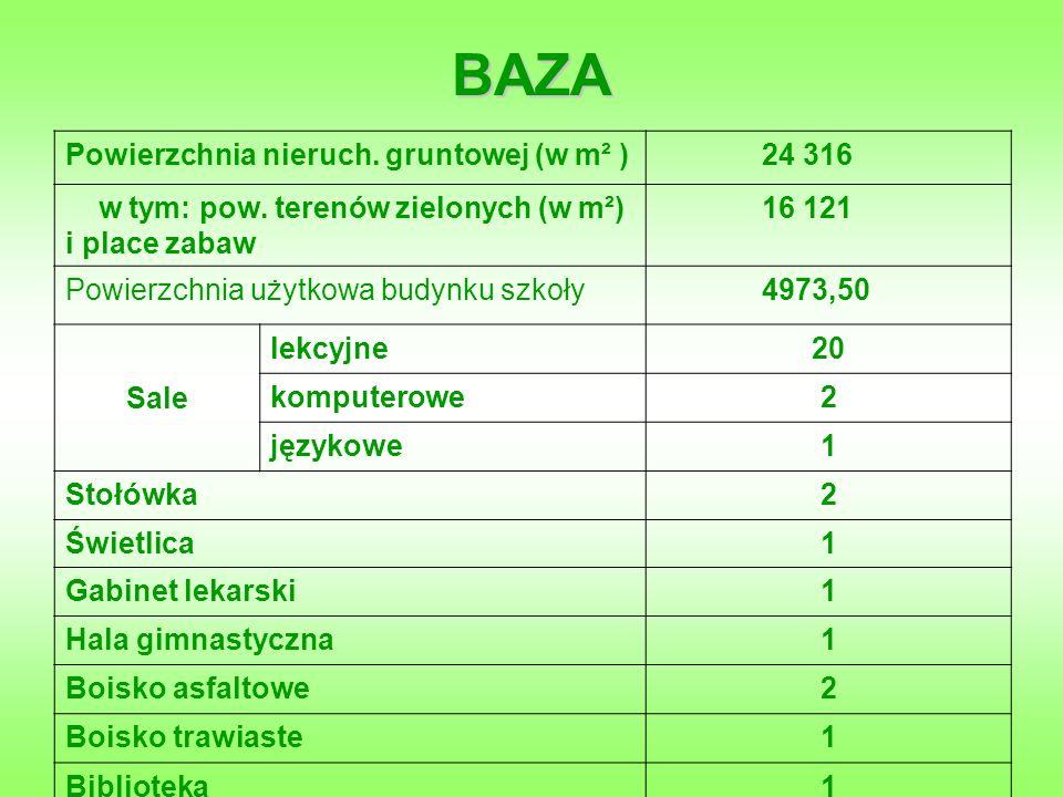 BAZA Powierzchnia nieruch. gruntowej (w m² ) 24 316 w tym: pow.