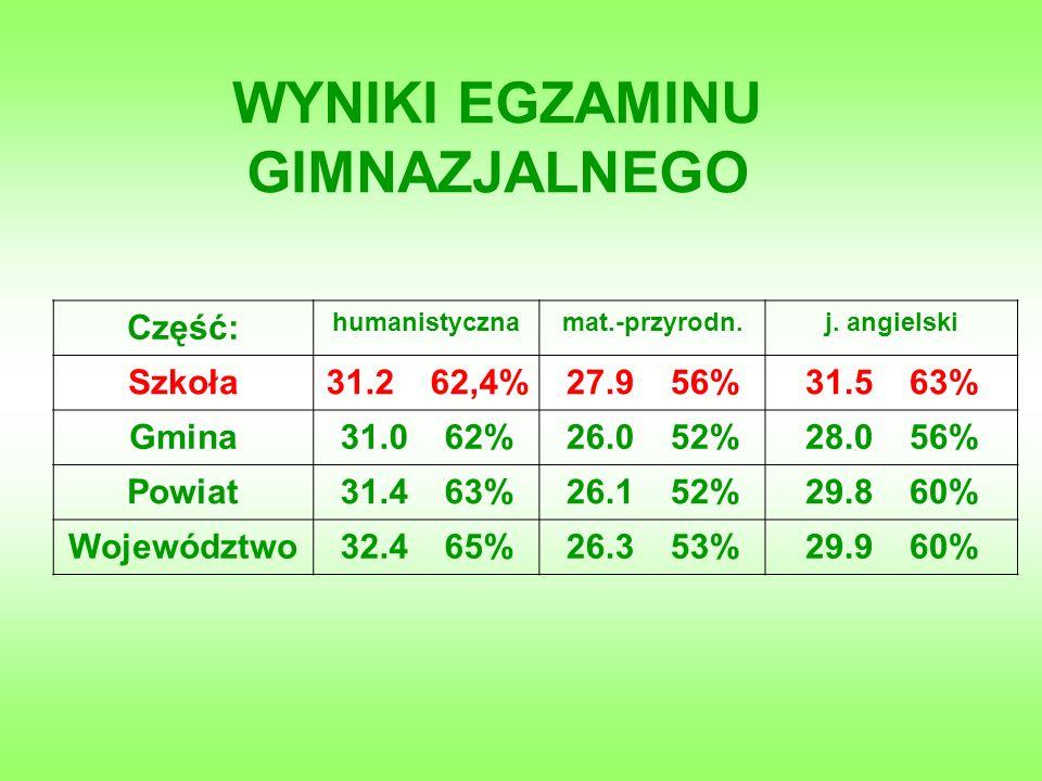 WYNIKI SPRAWDZIANU I EGZAMINU W LATACH 2005-2009 (SKALA STANINOWA)