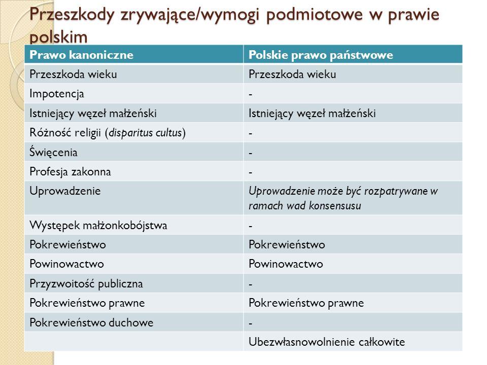 Przeszkody zrywające/wymogi podmiotowe w prawie polskim Prawo kanonicznePolskie prawo państwowe Przeszkoda wieku Impotencja- Istniejący węzeł małżeński Różność religii (disparitus cultus)- Święcenia- Profesja zakonna- UprowadzenieUprowadzenie może być rozpatrywane w ramach wad konsensusu Występek małżonkobójstwa- Pokrewieństwo Powinowactwo Przyzwoitość publiczna- Pokrewieństwo prawne Pokrewieństwo duchowe- Ubezwłasnowolnienie całkowite