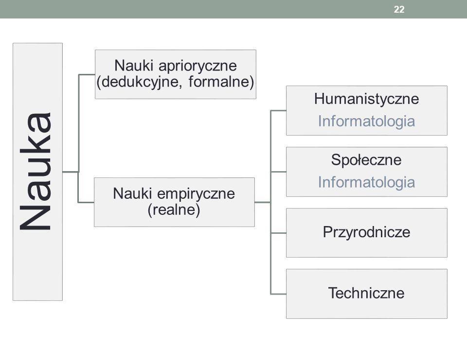 22 Nauka Nauki aprioryczne (dedukcyjne, formalne) Nauki empiryczne (realne) Humanistyczne Informatologia Społeczne Informatologia Przyrodnicze Technic