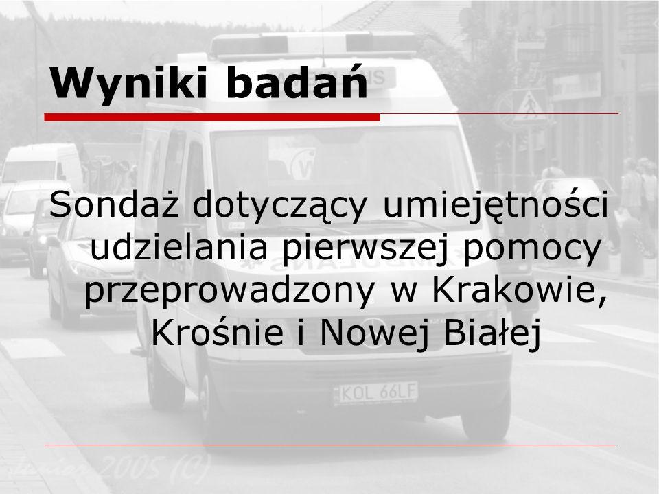 Wyniki badań Sondaż dotyczący umiejętności udzielania pierwszej pomocy przeprowadzony w Krakowie, Krośnie i Nowej Białej