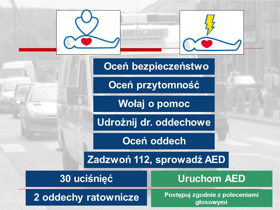 Oceń bezpieczeństwo Oceń przytomność Wołaj o pomoc Udrożnij dr. oddechowe Oceń oddech Zadzwoń 112, sprowadź AED 30 uciśnięć 2 oddechy ratownicze Uruch